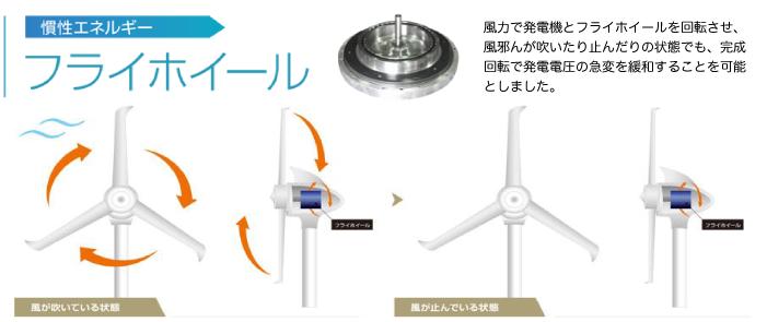 風力で発電機とフライホイールを回転させ、風が吹いたり止んだりの状態でも、慣性回転で発電電圧の急変を緩和する ことを可能としました。